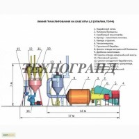 Линии гранулирования от 0, 4-0, 6 т/час до 1.3 т/ч под конкретного заказчика